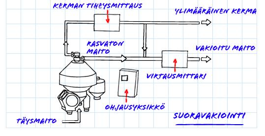 kaavio separaattorin toiminnasta